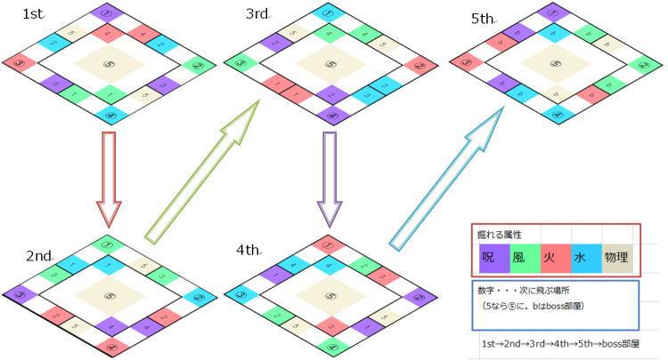 技量の迷宮 掘れる属性簡略図
