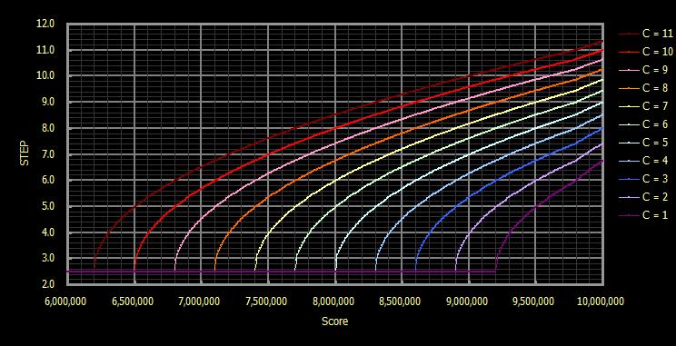 パラメータCは譜面定数