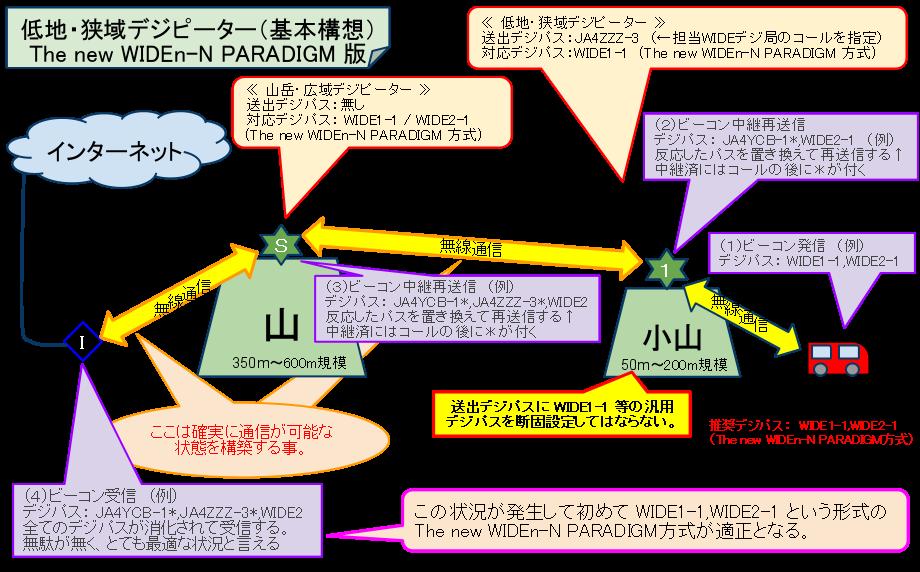 WIDE(広域)デジピーターイメージ図/The new WIDEn-N PARADIGM方式の場合