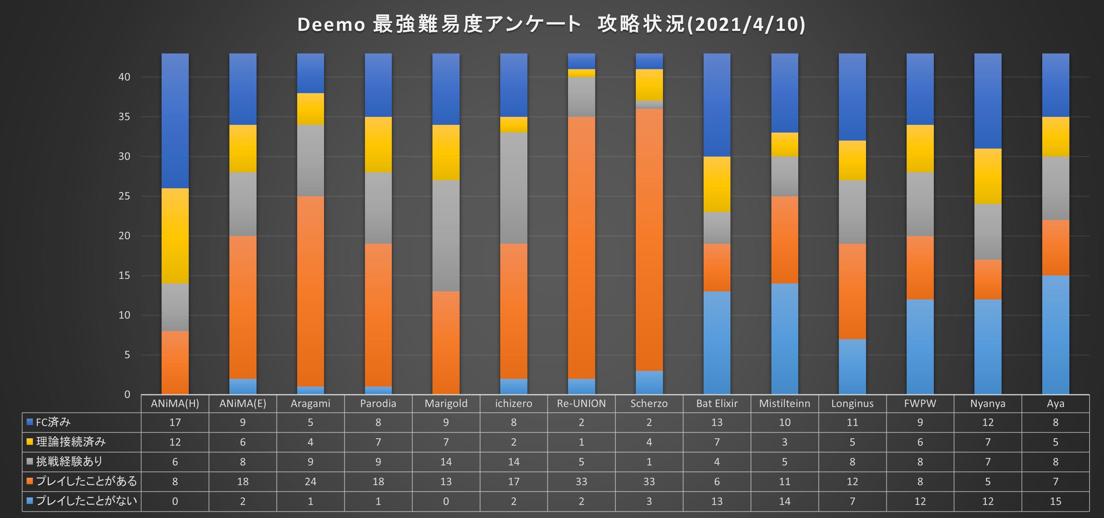 20210401-DeemoMax04-PlayEnv.jpg