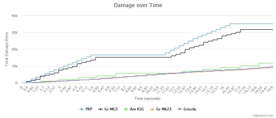 MGx2_graph.png