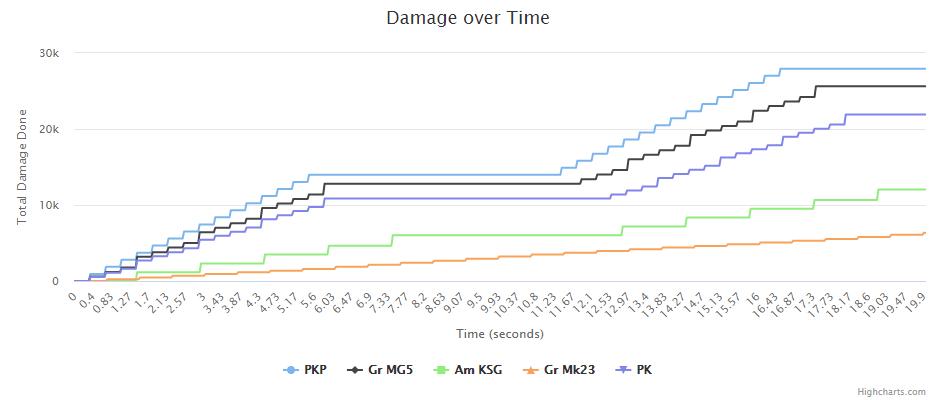 MGx3_graph.png