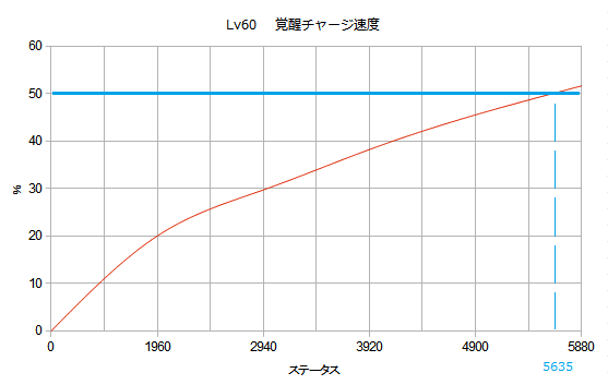 lv60覚チャ.png