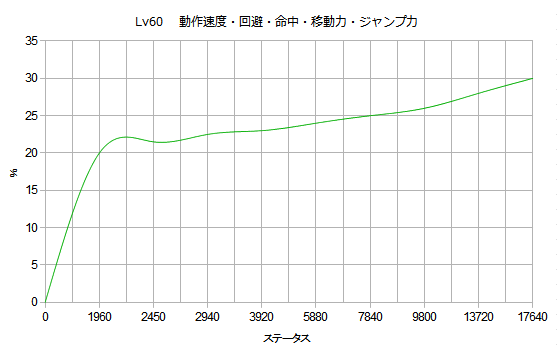 lv60速度.png