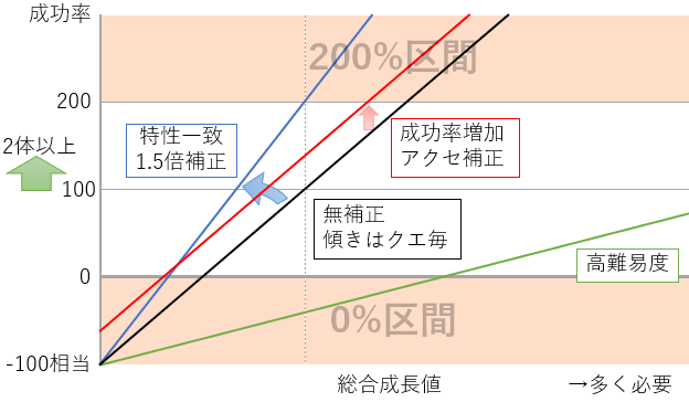 遠征成功率の図.PNG