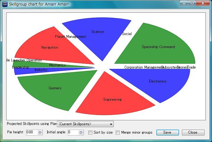 Skill Pie Chart