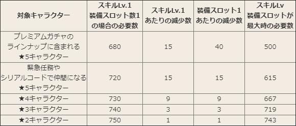 虹の昇華石の消費レート