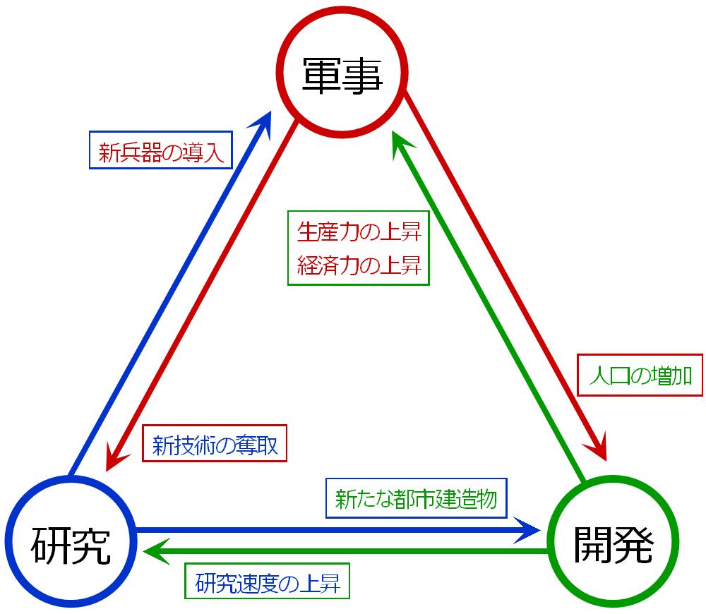 3要素の相互関係