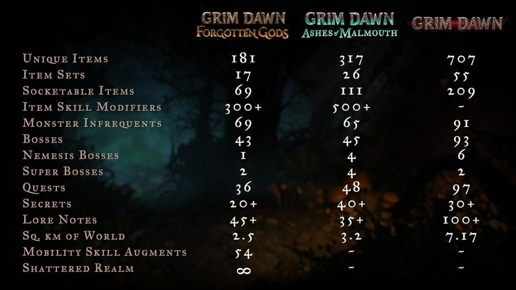 FG vs AoM vs GD