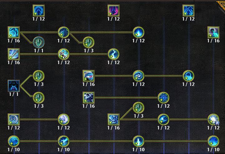 Dream Mastery Tree