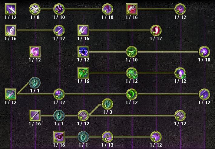 Rogue Mastery Tree