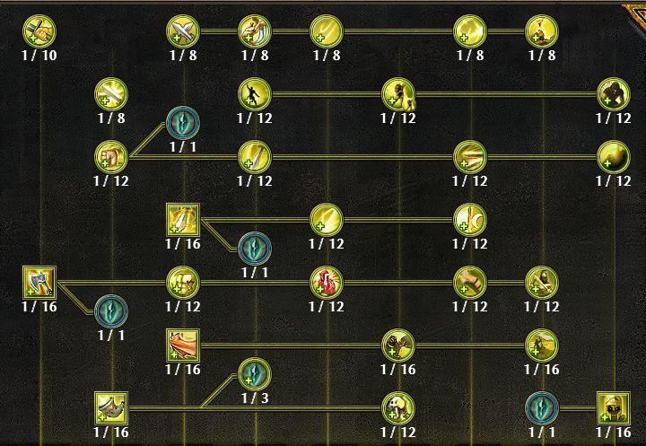 Warfare Mastery Tree
