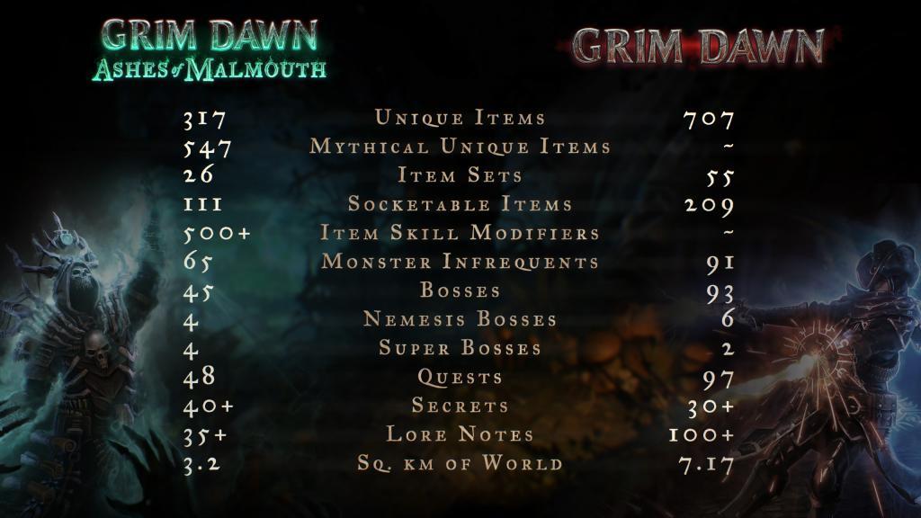 GD vs GDX