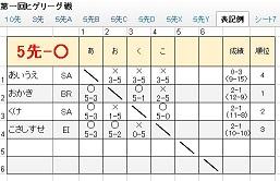 ヒゲリーグ表