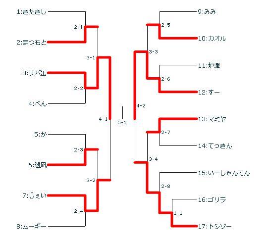 170313フォーオナートーナメント結果.jpg