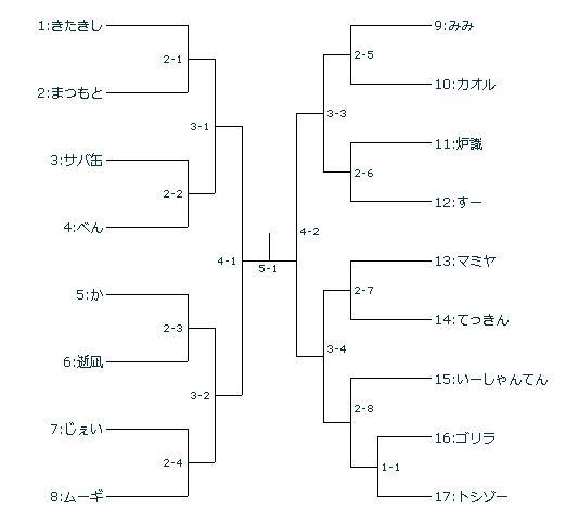 170313フォーオナートーナメント表.jpg