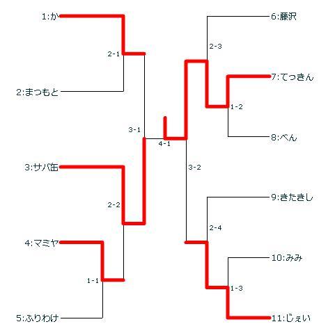 170322ゆくんさんトーナメント表結果.jpg