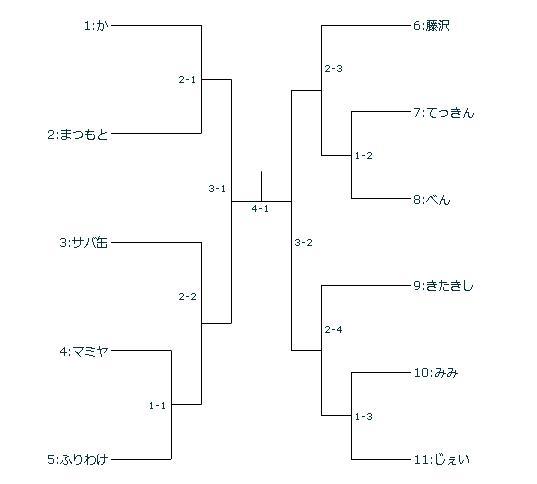 170322ゆくんさんトーナメント表.jpg