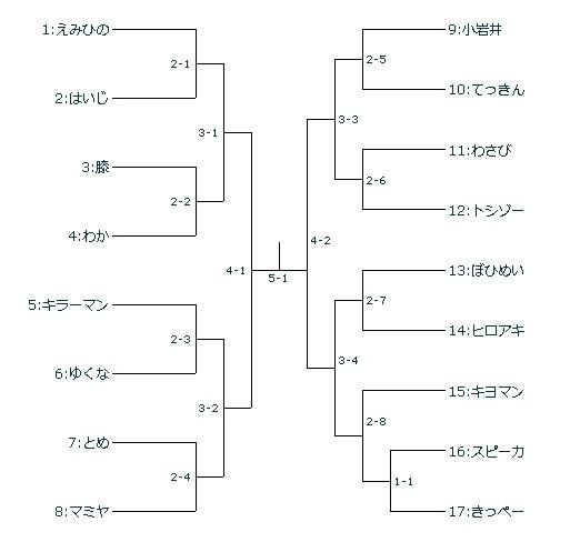 170520ヒゲ勢バーチャ大会トーナメント表.jpg