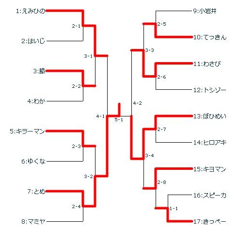 170521ヒゲ勢バーチャ大会トーナメント結果.jpg