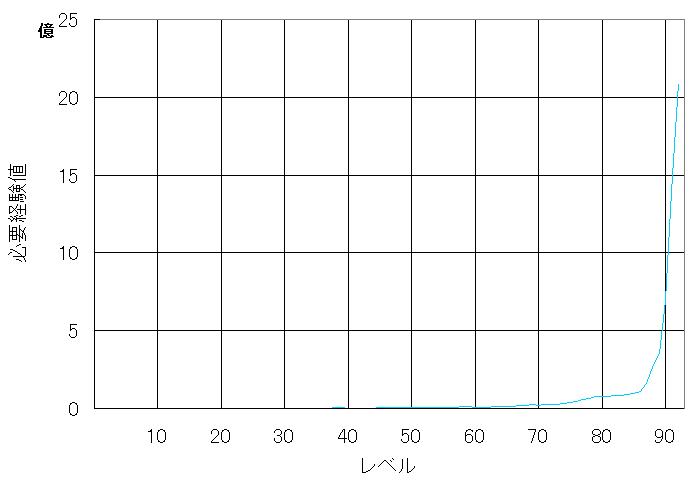 必要経験値グラフ93.PNG