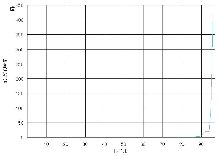 必要経験値グラフ97.PNG