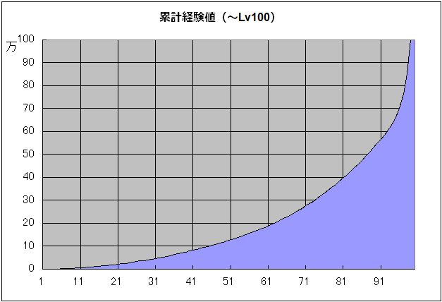 累計経験値Lv100.png