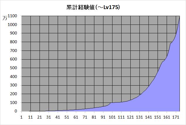 累計経験値Lv175.png