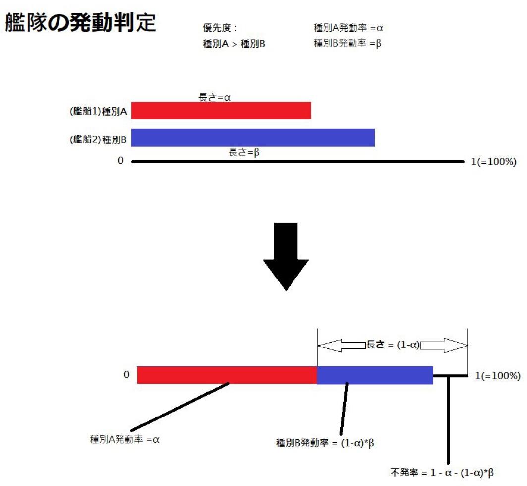 艦隊の発動判定.jpg