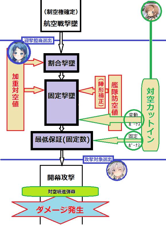 対空砲火チャート