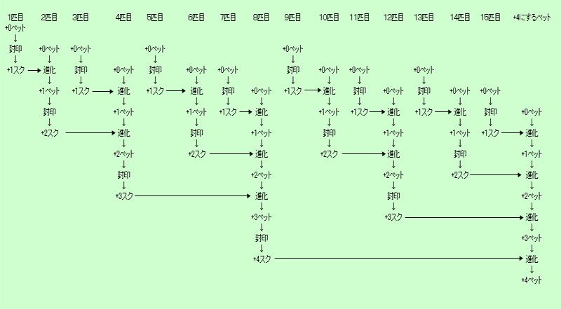 pet_shinka02.jpg