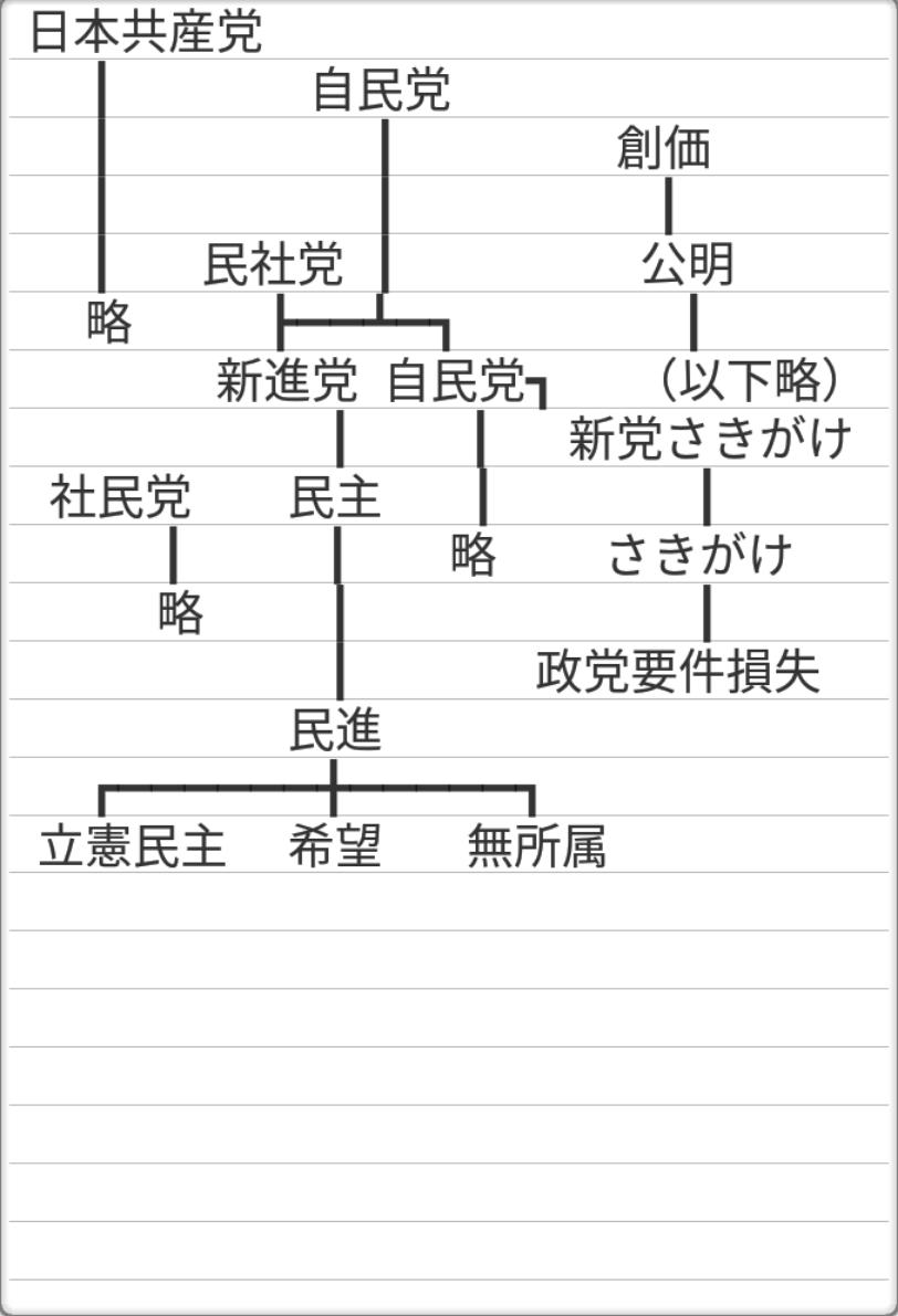 民進党(民主党)の系譜
