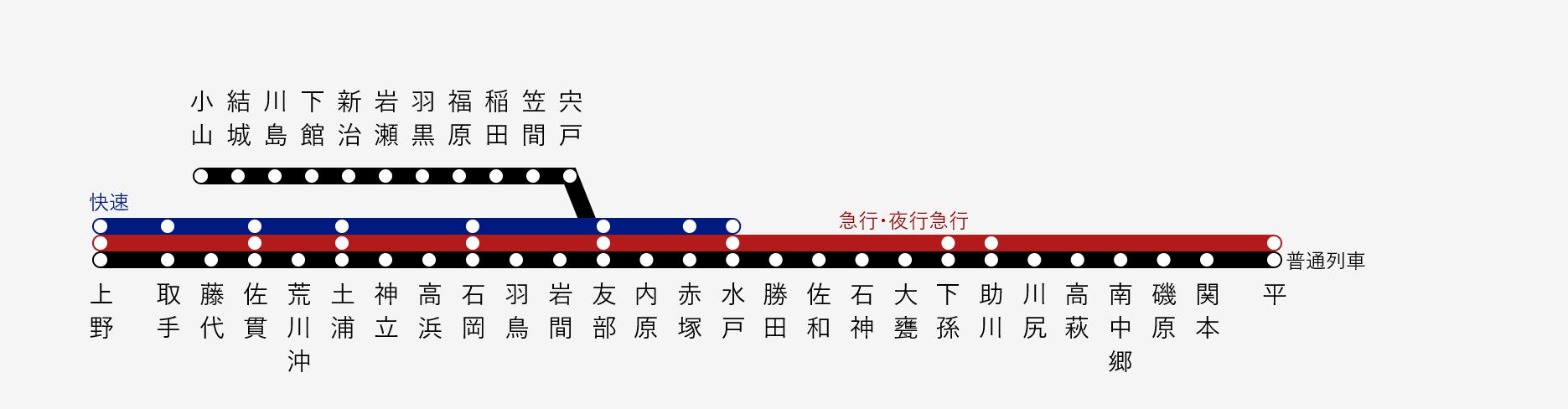 常磐線 系統図 1971.png