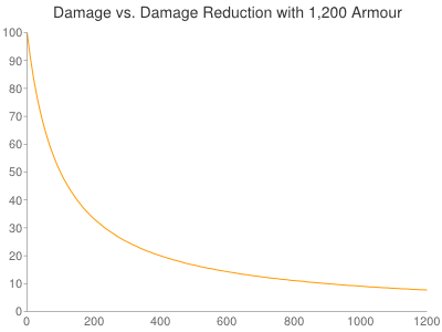 Damage_reduction_chart.png