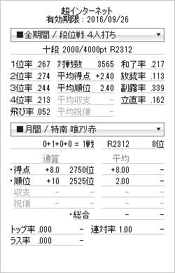 tenhou_prof_2016091.png