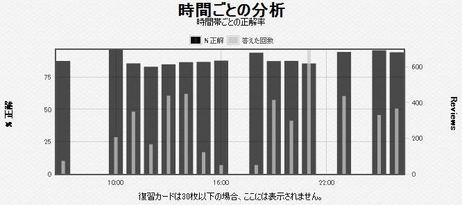 時間ごとの分析グラフ