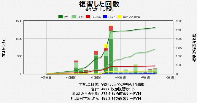 復習回数グラフ
