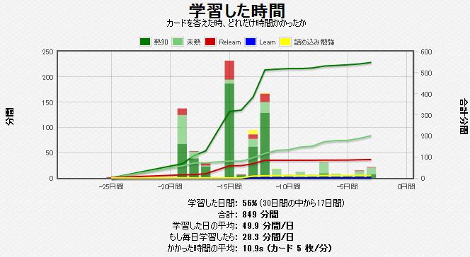 復習時間グラフ