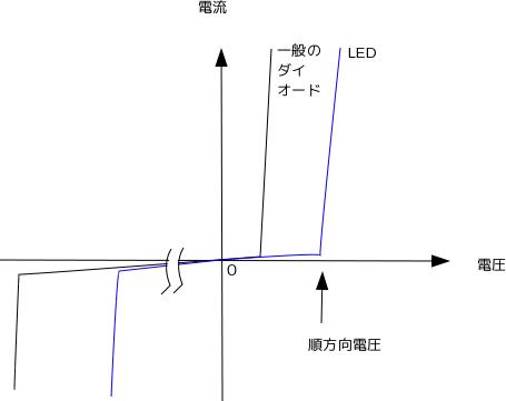電子部品/半導体/ダイオード - ロボット倶楽部 Wiki*