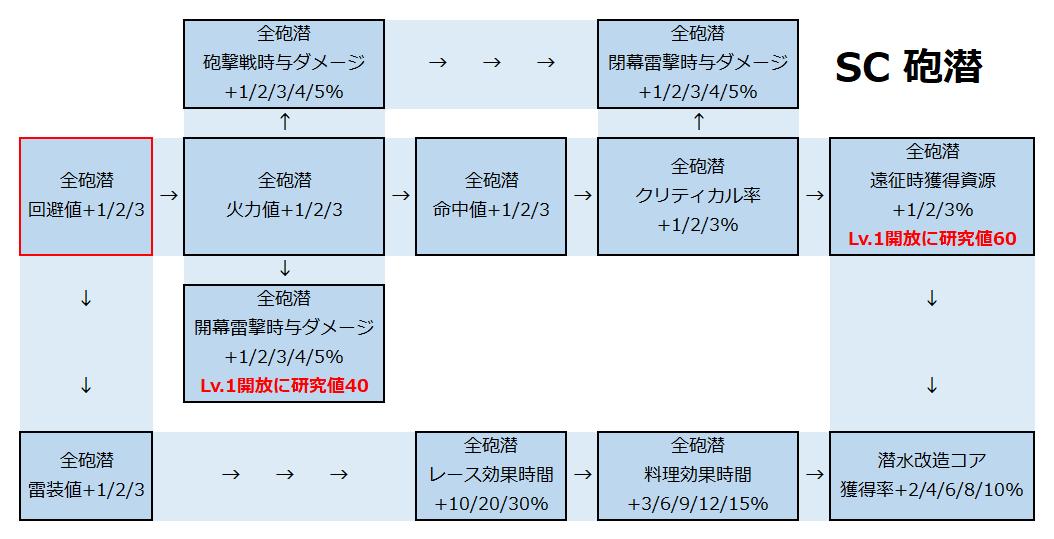 砲潜開発局.png