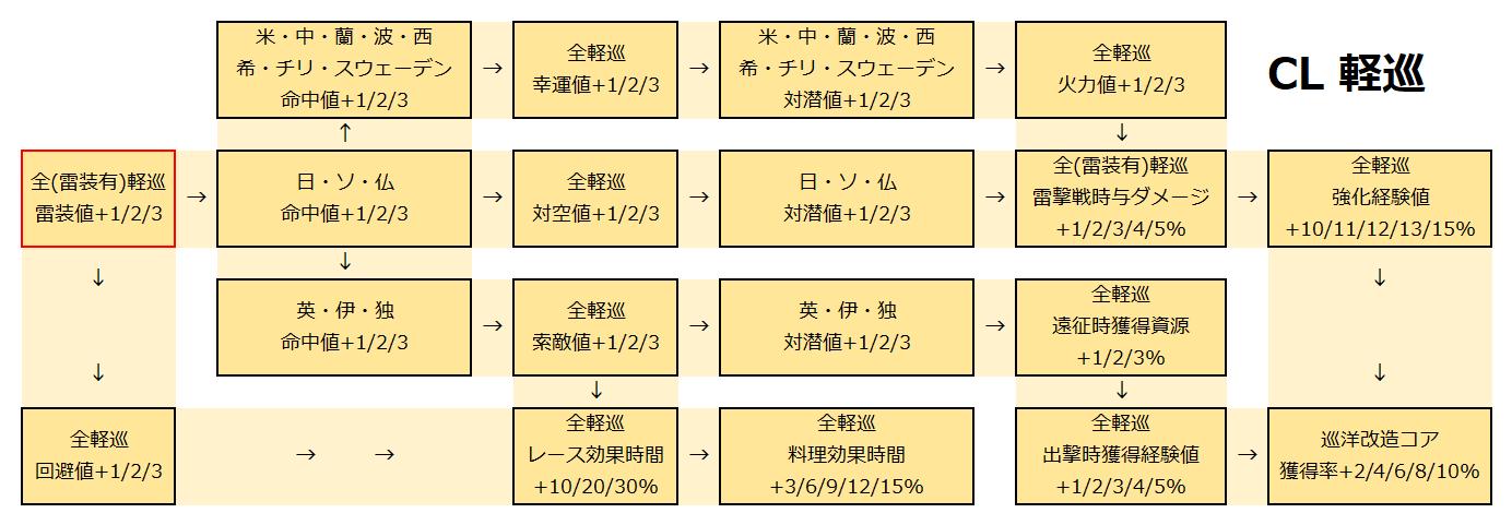 軽巡開発局.png