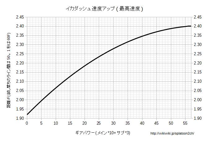 イカダッシュ速度アップ最高速度グラフ.png