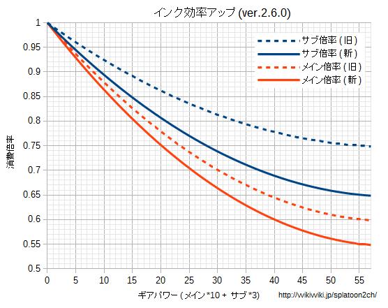 インク効率アップグラフv260.png