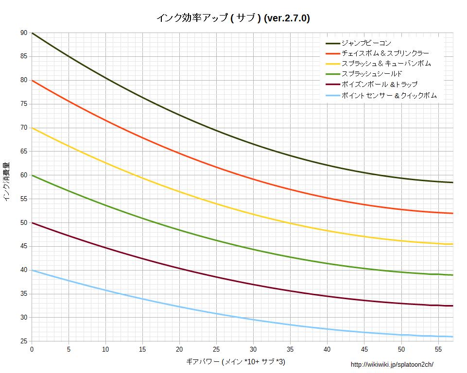 インク効率アップ_サブグラフv270.png