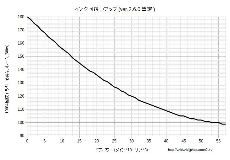 インク回復力アップグラフv260.png
