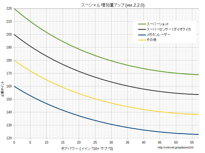 スペシャル増加量アップグラフv220.png