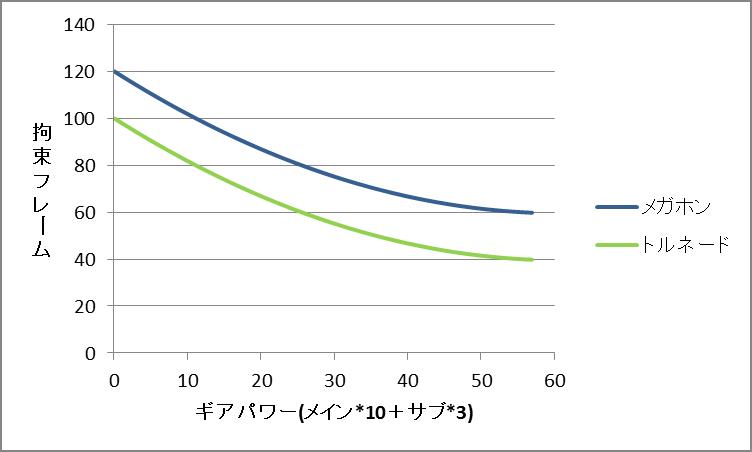 スペシャル時間延長(隙減少系).png