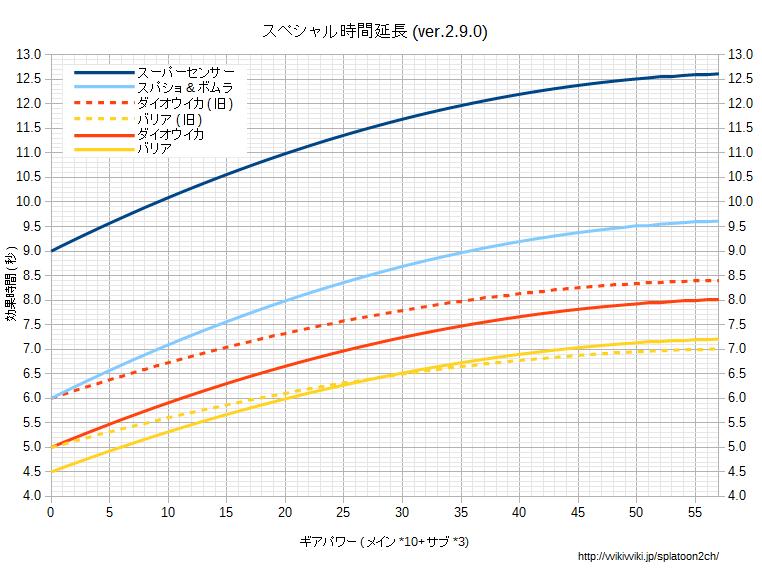 スペシャル時間延長グラフv290.png