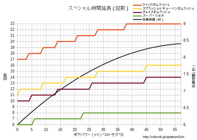 スペシャル時間延長回数グラフ.png