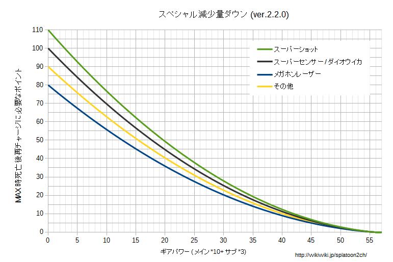 スペシャル減少量ダウングラフv220.png
